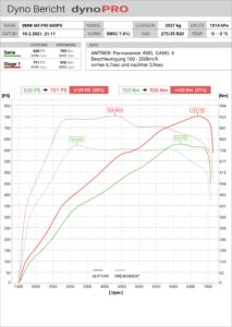 Stage 1 Chiptuning BMW m5 F90 Leistungsmessung Tuning